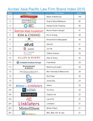 gI_61283_Acritas Asia Pacific Law Firm Brand Index 2015_Page_1