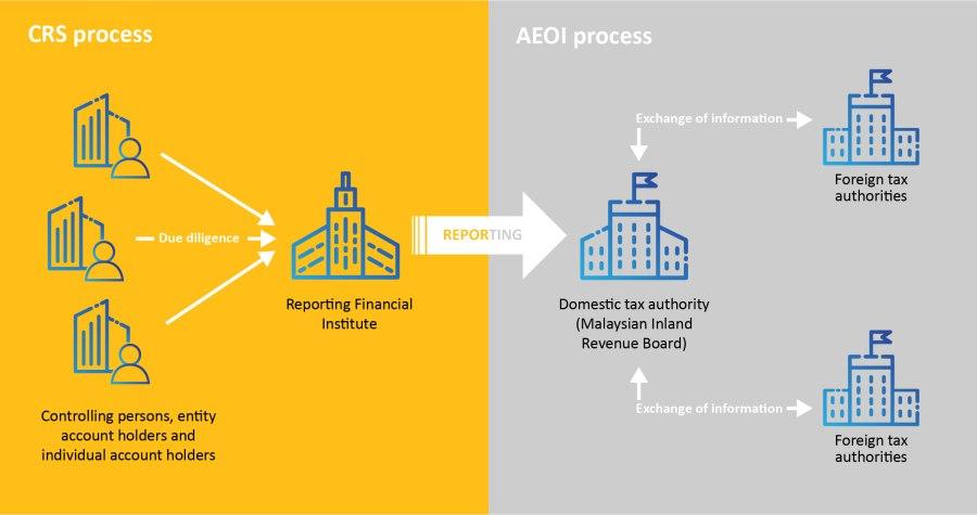 CRS process - AEOI Process